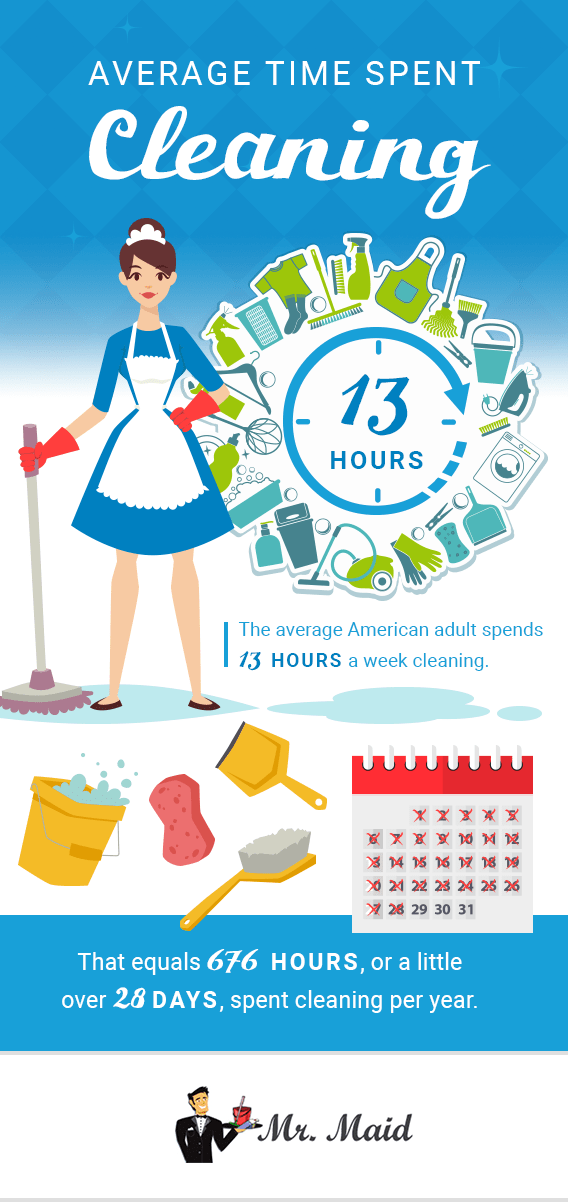 Infographic with cartoon maid explaining the average time spent cleaning is 13 hours a week
